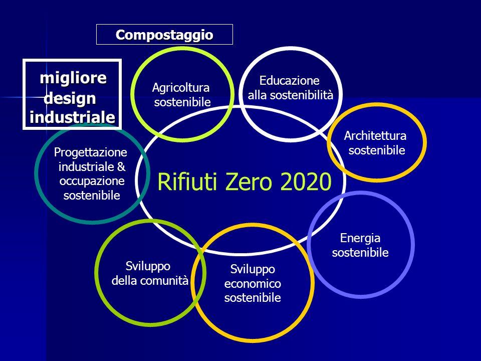 Rifiuti Zero 2020 Educazione alla sostenibilità Sviluppo economico sostenibile Agricoltura sostenibile Sviluppo della comunità Energia sostenibile Progettazione industriale & occupazione sostenibile Architettura sostenibile Compostaggio migliore miglioredesignindustriale