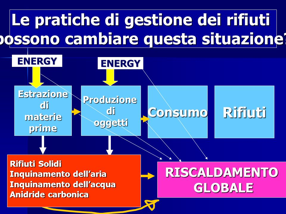 Estrazione di dimaterieprimeProduzionedioggettiConsumoRifiuti ENERGY ENERGY RISCALDAMENTO GLOBALE GLOBALE Rifiuti Solidi Inquinamento dellaria Inquinamento dellacqua Anidride carbonica Le pratiche di gestione dei rifiuti possono cambiare questa situazione