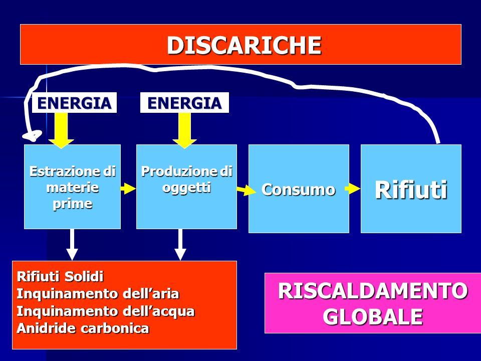 Estrazione di materieprime Produzione di oggettiConsumoRifiuti Rifiuti Solidi Inquinamento dellaria Inquinamento dellacqua Anidride carbonica ENERGIAENERGIA DISCARICHE DISCARICHE RISCALDAMENTOGLOBALE