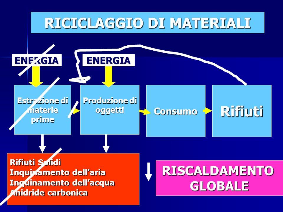 Estrazione di materieprime Produzione di oggettiConsumoRifiuti Rifiuti Solidi Inquinamento dellaria Inquinamento dellacqua Anidride carbonica ENERGIAENERGIA RICICLAGGIO DI MATERIALI RISCALDAMENTOGLOBALE