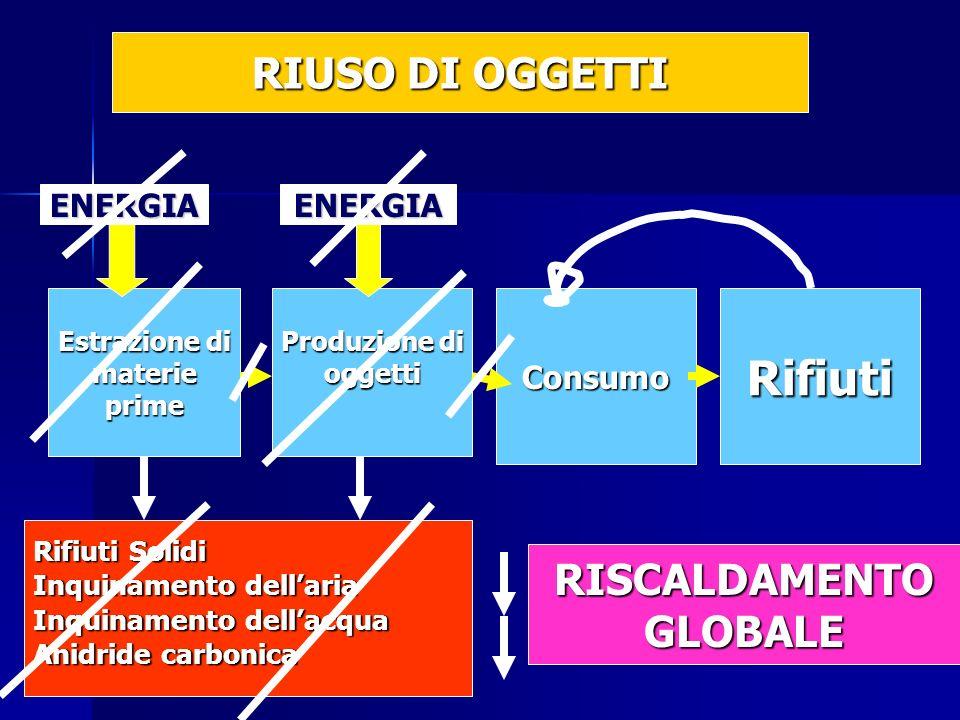 Estrazione di materieprime Produzione di oggettiConsumoRifiuti Rifiuti Solidi Inquinamento dellaria Inquinamento dellacqua Anidride carbonica ENERGIAENERGIA RIUSO DI OGGETTI RISCALDAMENTOGLOBALE