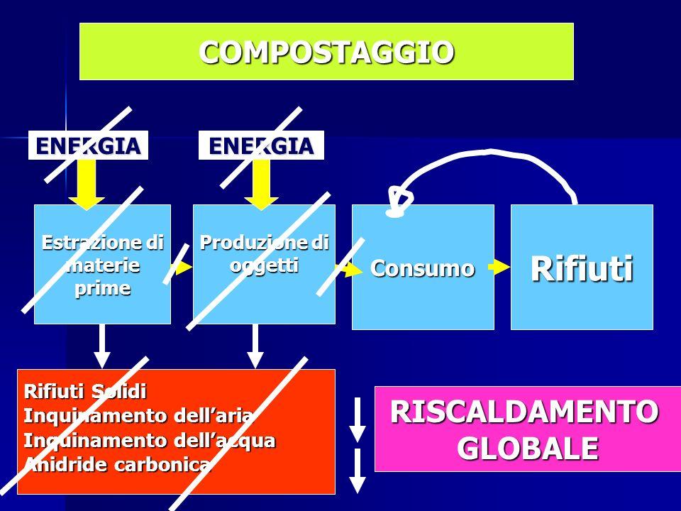 Estrazione di materieprime Produzione di oggettiConsumoRifiuti Rifiuti Solidi Inquinamento dellaria Inquinamento dellacqua Anidride carbonica ENERGIAENERGIA COMPOSTAGGIO RISCALDAMENTOGLOBALE
