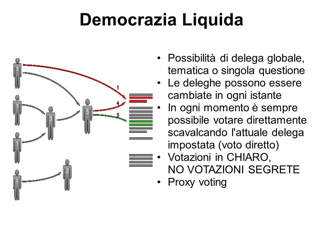 Democrazia Liquida Possibilità di delega globale, tematica o singola questione Le deleghe possono essere cambiate in ogni istante In ogni momento è sempre possibile votare direttamente scavalcando l attuale delega impostata (voto diretto) Votazioni in CHIARO, NO VOTAZIONI SEGRETE Proxy voting