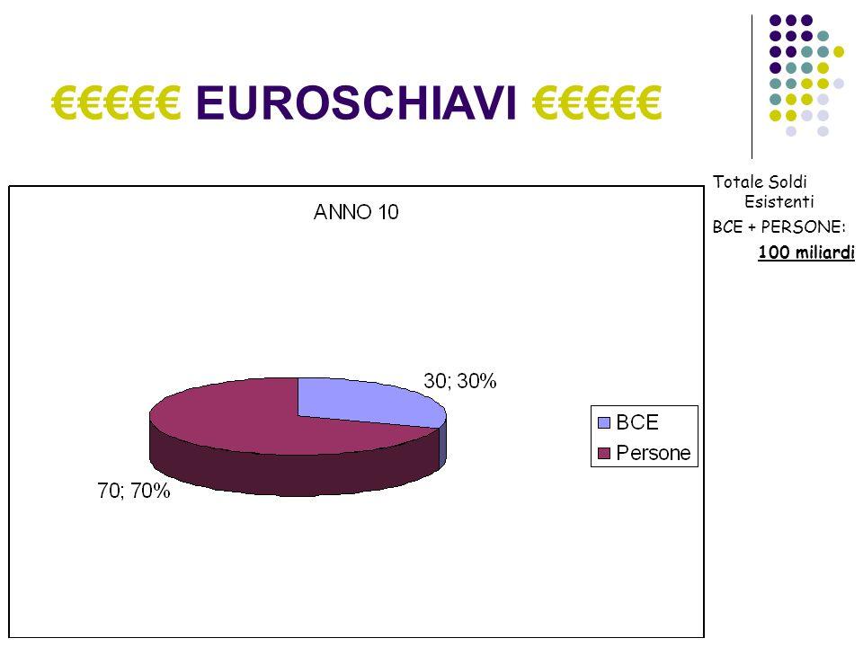 EUROSCHIAVI Accidenti...I soldi presenti nelleconomia italiana sono passati da 100 miliardi a 70.