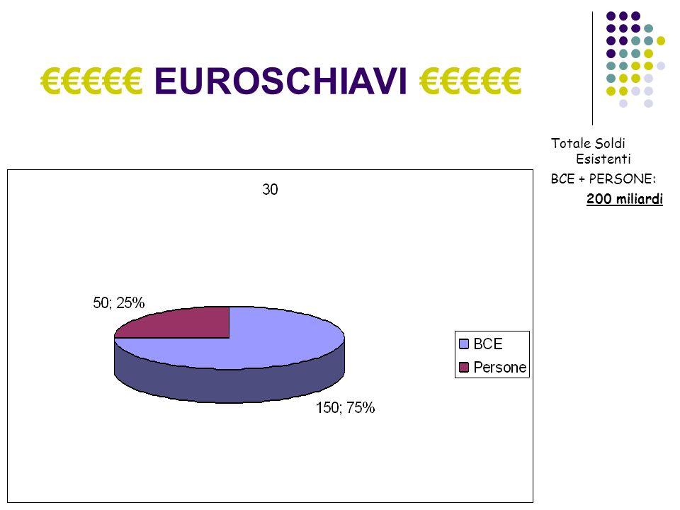 EUROSCHIAVI Inquietante non è vero.Il sistema economico si appoggia ormai su soli 50 miliardi.