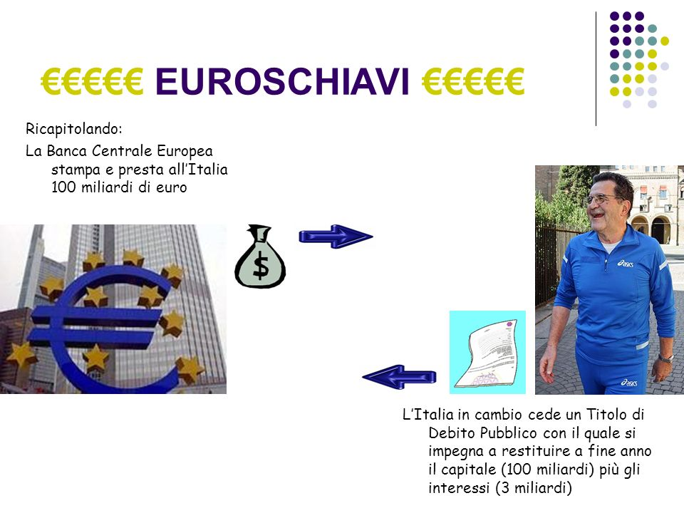 EUROSCHIAVI Ricapitolando: La Banca Centrale Europea stampa e presta allItalia 100 miliardi di euro LItalia in cambio cede un Titolo di Debito Pubblico con il quale si impegna a restituire a fine anno il capitale (100 miliardi) più gli interessi (3 miliardi)