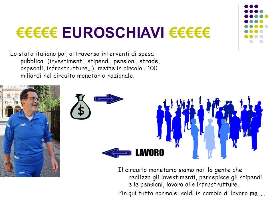 EUROSCHIAVI Lo stato italiano poi, attraverso interventi di spesa pubblica (investimenti, stipendi, pensioni, strade, ospedali, infrastrutture…), mette in circolo i 100 miliardi nel circuito monetario nazionale.