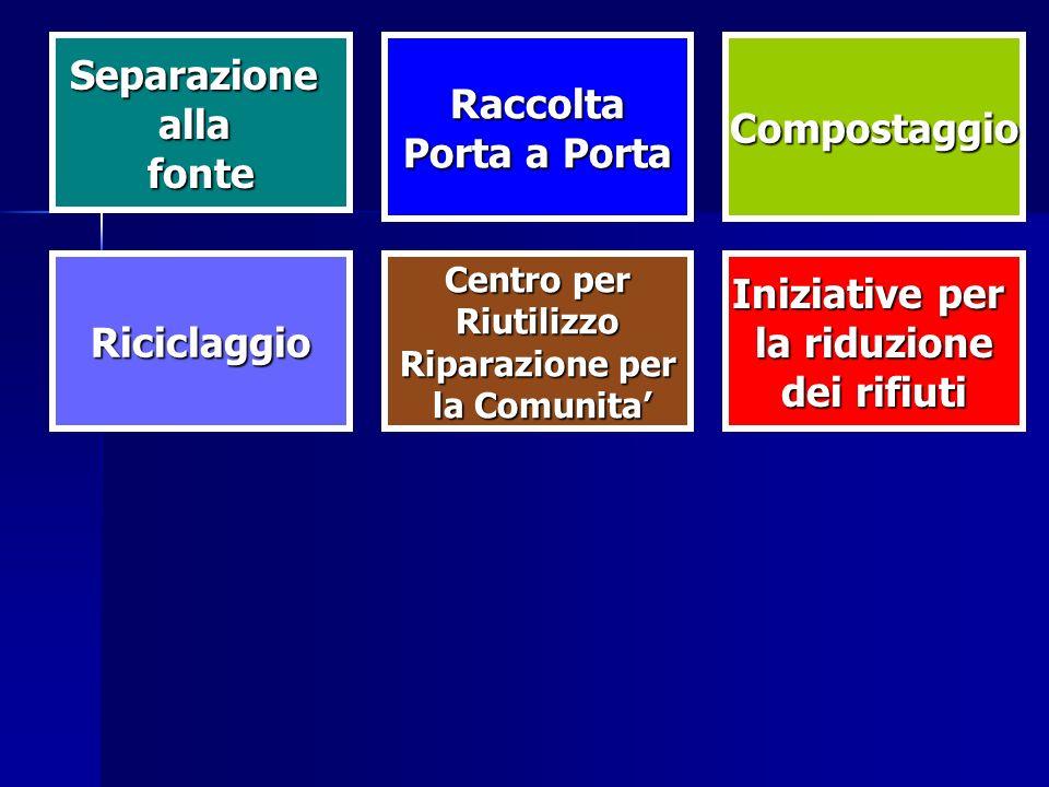 Riciclaggio SeparazioneallafonteRaccolta Porta a Porta Compostaggio Centro per Riutilizzo Riparazione per la Comunita la Comunita Iniziative per la ri