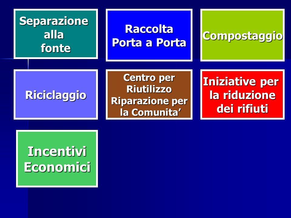 Riciclaggio SeparazioneallafonteRaccolta Porta a Porta Compostaggio IncentiviEconomici Centro per Riutilizzo Riparazione per la Comunita la Comunita I