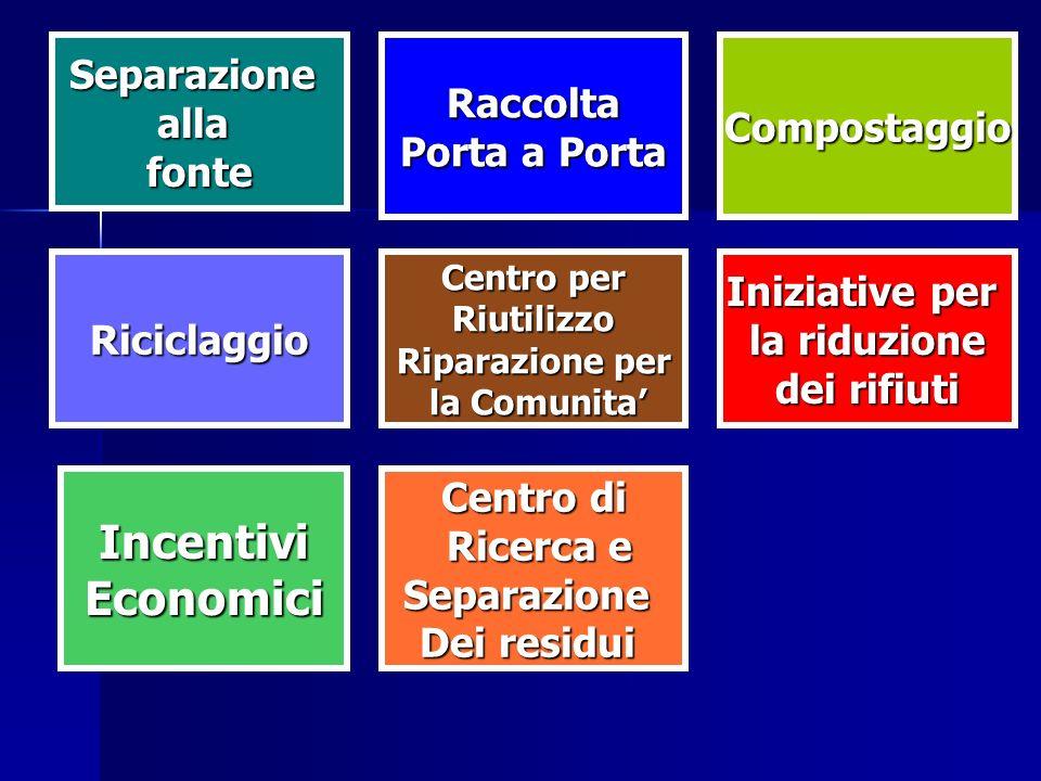 Riciclaggio SeparazioneallafonteRaccolta Porta a Porta Compostaggio Centro di Ricerca e Ricerca eSeparazione Dei residui IncentiviEconomici Centro per