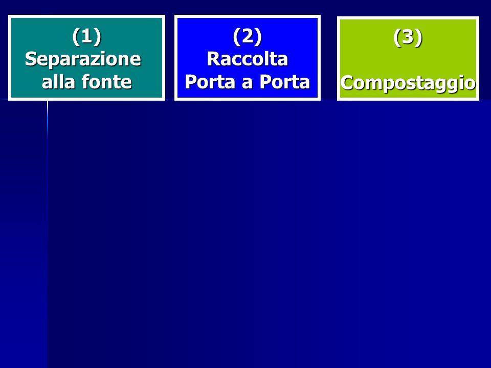 (1)Separazione alla fonte (2)Raccolta Porta a Porta (3)Compostaggio