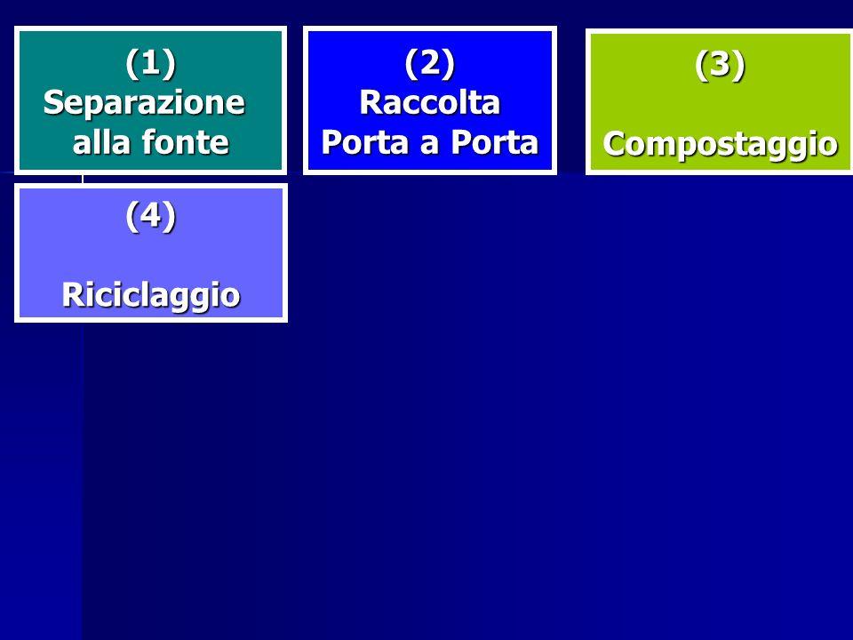(1)Separazione alla fonte (2)Raccolta Porta a Porta (3)Compostaggio (4)Riciclaggio