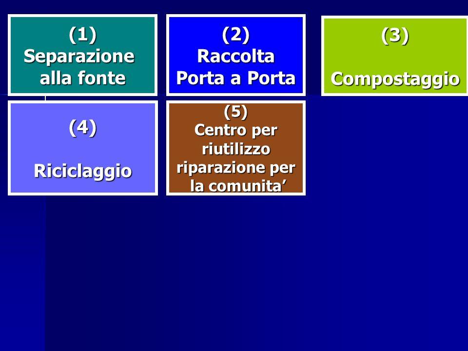(1)Separazione alla fonte (2)Raccolta Porta a Porta (3)Compostaggio (4)Riciclaggio(5) Centro per riutilizzo riparazione per la comunita la comunita