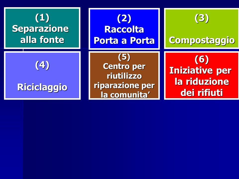(1)Separazione alla fonte (2)Raccolta Porta a Porta (3)Compostaggio (4)Riciclaggio(5) Centro per riutilizzo riparazione per la comunita la comunita(6)