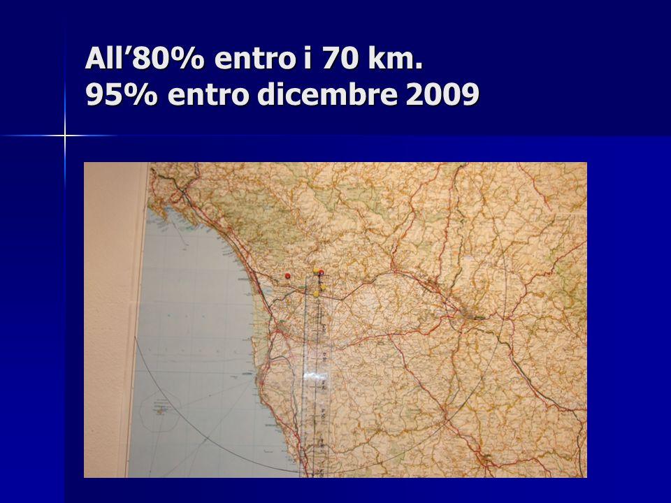All80% entro i 70 km. 95% entro dicembre 2009