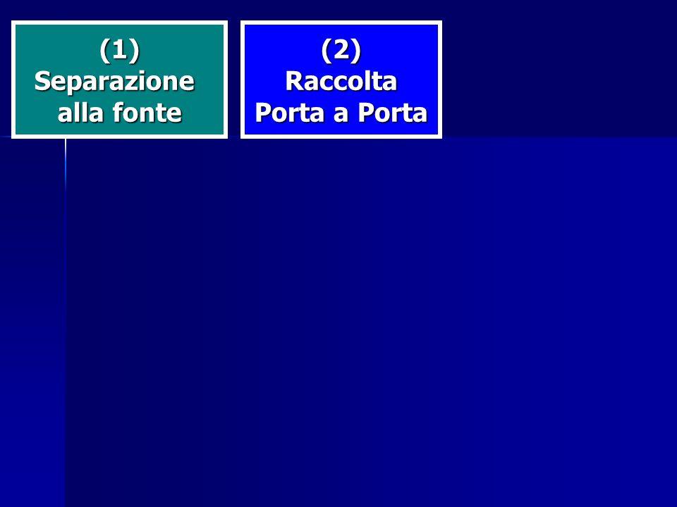 (1)Separazione alla fonte (2)Raccolta Porta a Porta