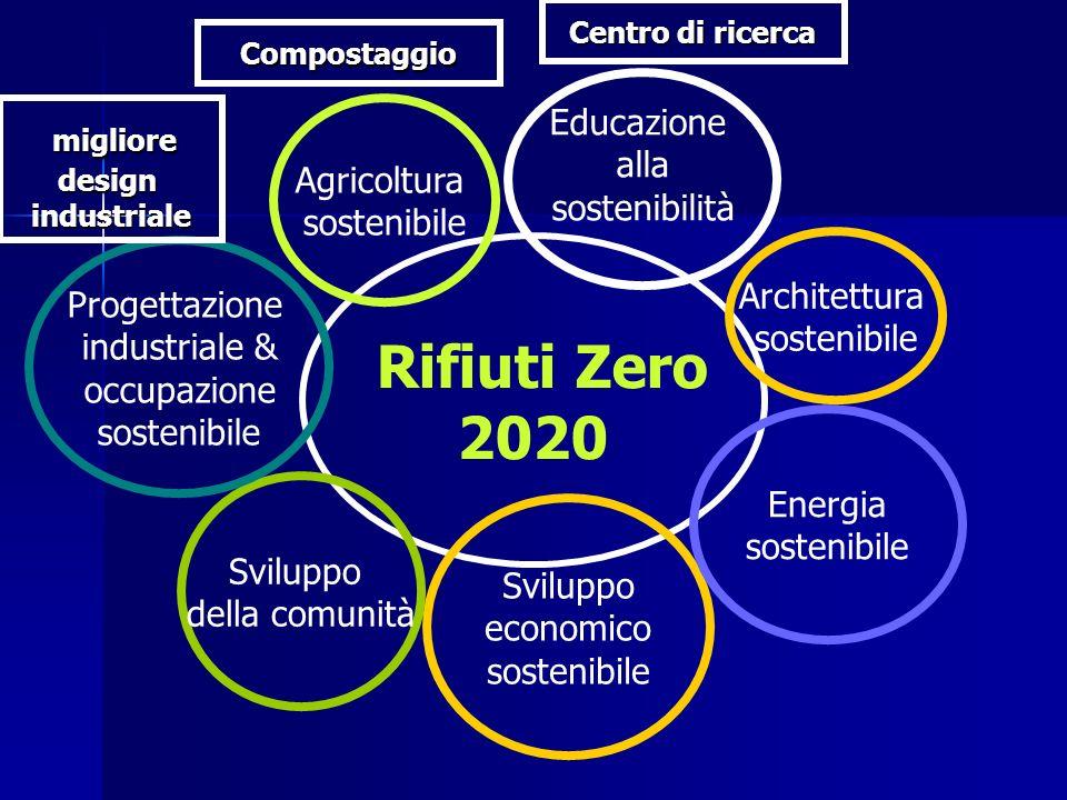 Rifiuti Zero 2020 Educazione alla sostenibilità Sviluppo economico sostenibile Agricoltura sostenibile Sviluppo della comunità Energia sostenibile Pro