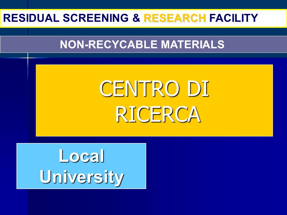 NON-RECYCABLE MATERIALS RESEARCH RESIDUAL SCREENING & RESEARCH FACILITY Local University CENTRO DI RICERCA RICERCA