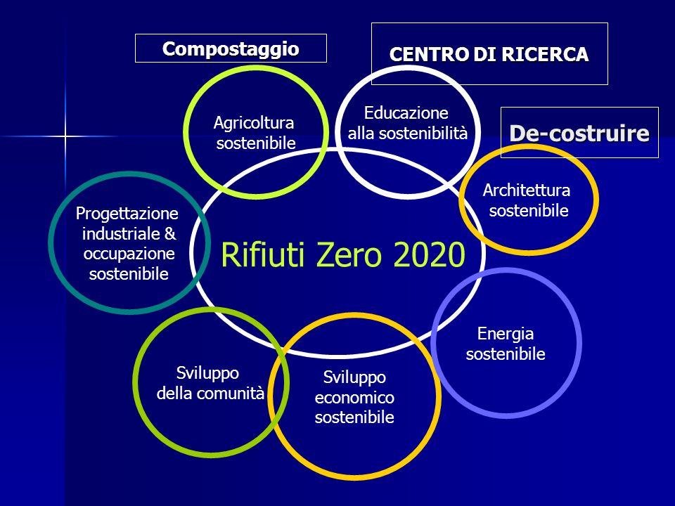 Rifiuti Zero 2020 Educazione alla sostenibilità Sviluppo economico sostenibile Agricoltura sostenibile Sviluppo della comunità Energia sostenibile Progettazione industriale & occupazione sostenibile Architettura sostenibile Compostaggio CENTRO DI RICERCA De-costruire