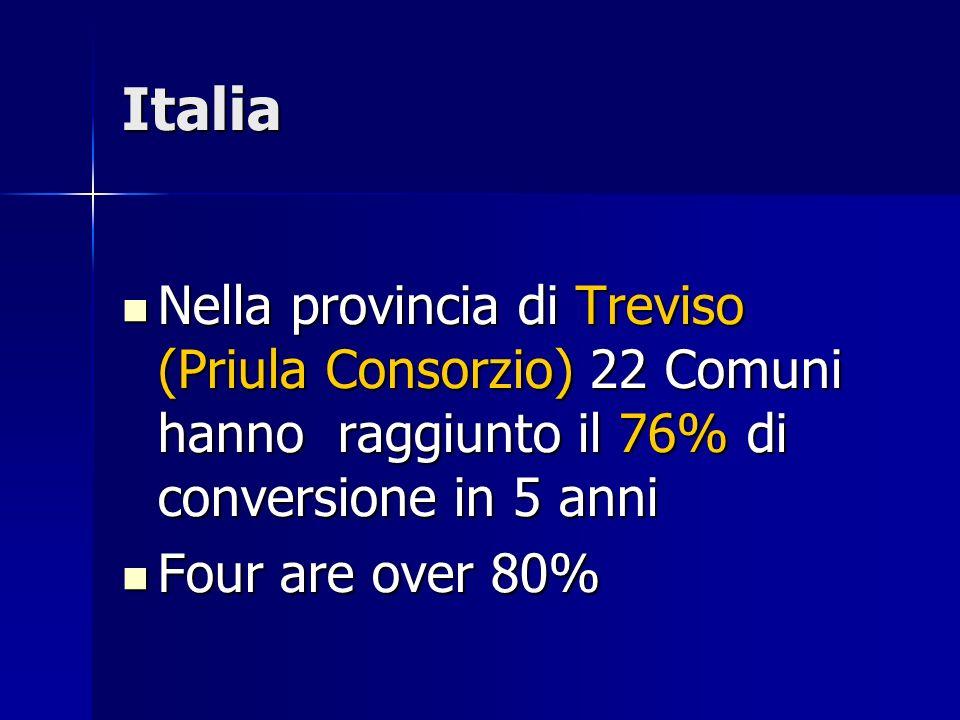 Italia Nella provincia di Treviso (Priula Consorzio) 22 Comuni hanno raggiunto il 76% di conversione in 5 anni Nella provincia di Treviso (Priula Consorzio) 22 Comuni hanno raggiunto il 76% di conversione in 5 anni Four are over 80% Four are over 80%
