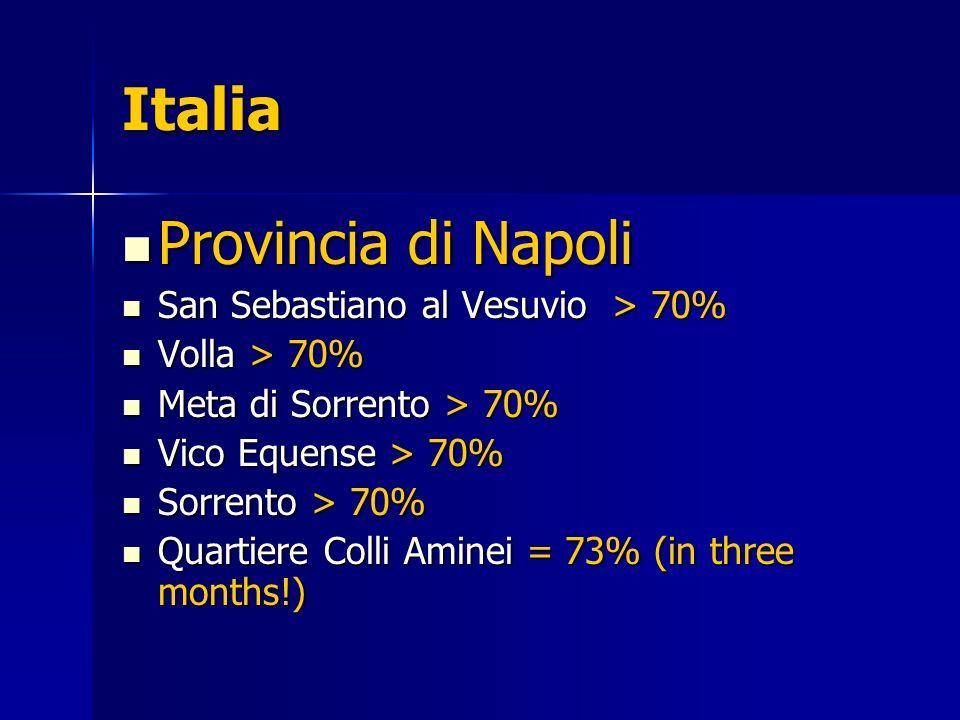 Italia Provincia di Napoli Provincia di Napoli San Sebastiano al Vesuvio > 70% San Sebastiano al Vesuvio > 70% Volla > 70% Volla > 70% Meta di Sorrento > 70% Meta di Sorrento > 70% Vico Equense > 70% Vico Equense > 70% Sorrento > 70% Sorrento > 70% Quartiere Colli Aminei = 73% (in three months!) Quartiere Colli Aminei = 73% (in three months!)