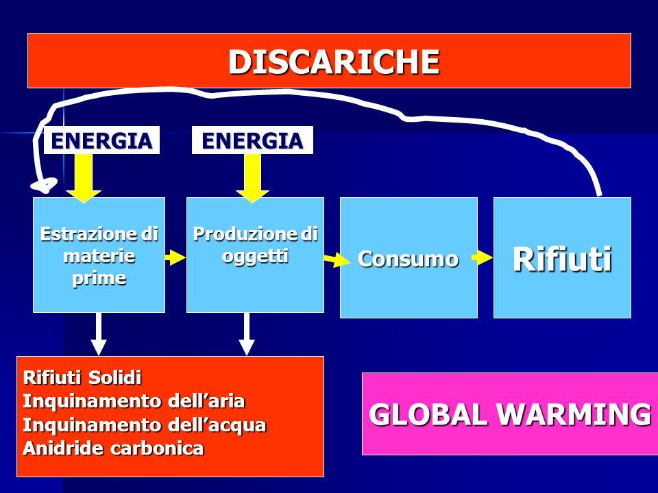 Estrazione di materieprime Produzione di oggettiConsumoRifiuti Rifiuti Solidi Inquinamento dellaria Inquinamento dellacqua Anidride carbonica ENERGIAENERGIA DISCARICHE DISCARICHE GLOBAL WARMING