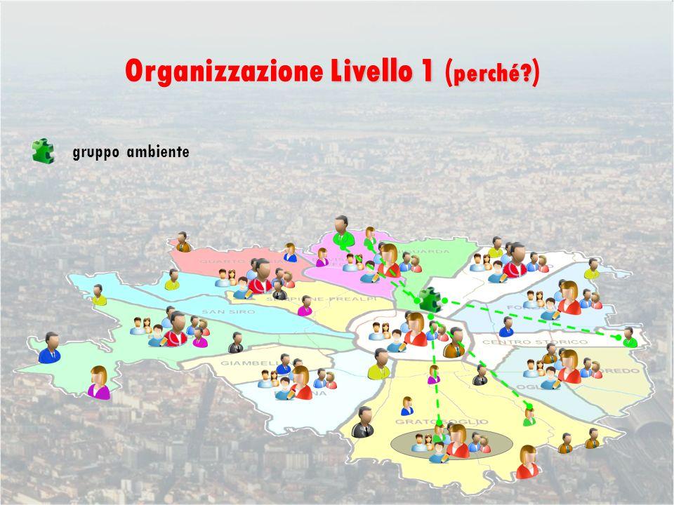 gruppo ambiente Livello 1 perché Organizzazione Livello 1 ( perché )