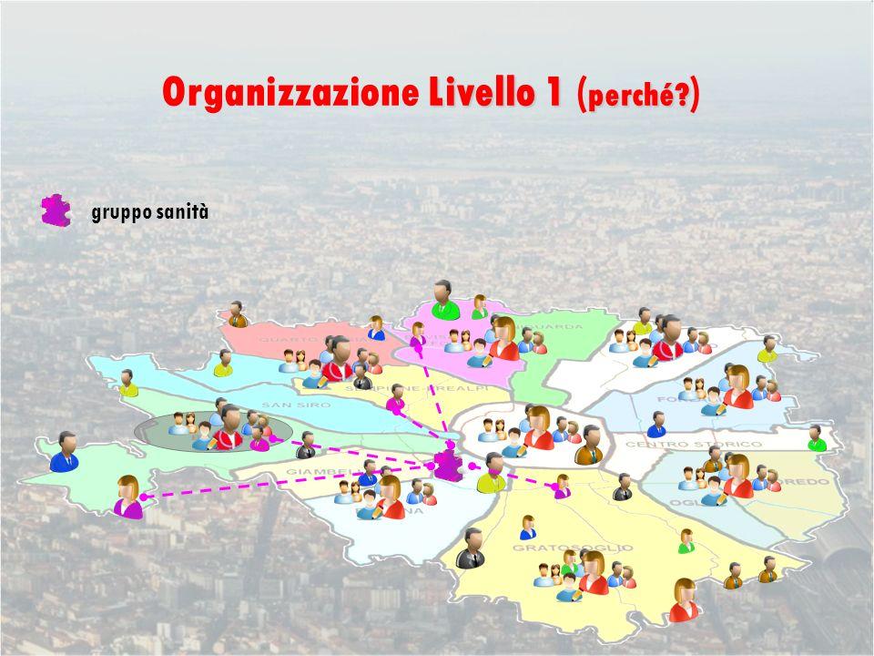 gruppo sanità Livello 1 perché Organizzazione Livello 1 ( perché )