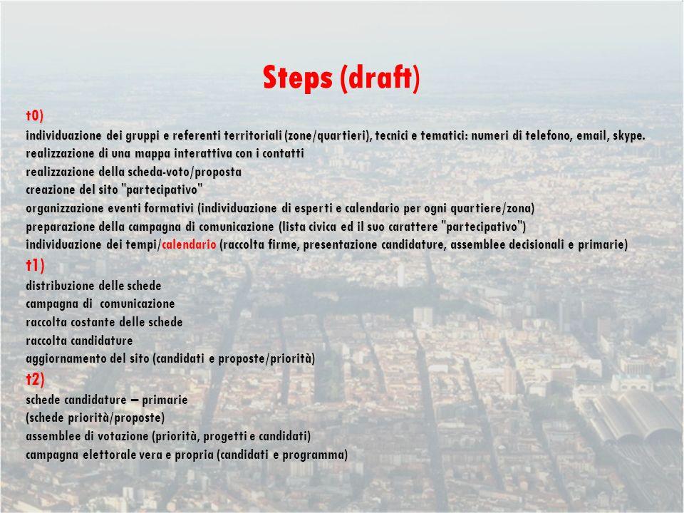 Steps (draft) t0) individuazione dei gruppi e referenti territoriali (zone/quartieri), tecnici e tematici: numeri di telefono, email, skype.