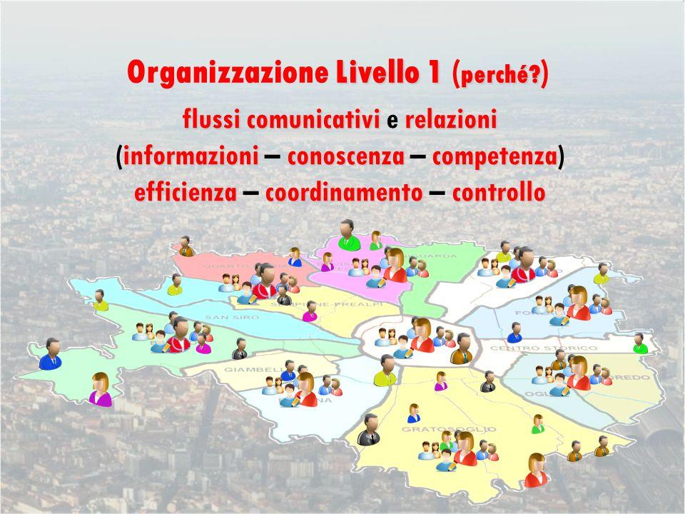 Livello 1 perché. Organizzazione Livello 1 ( perché.