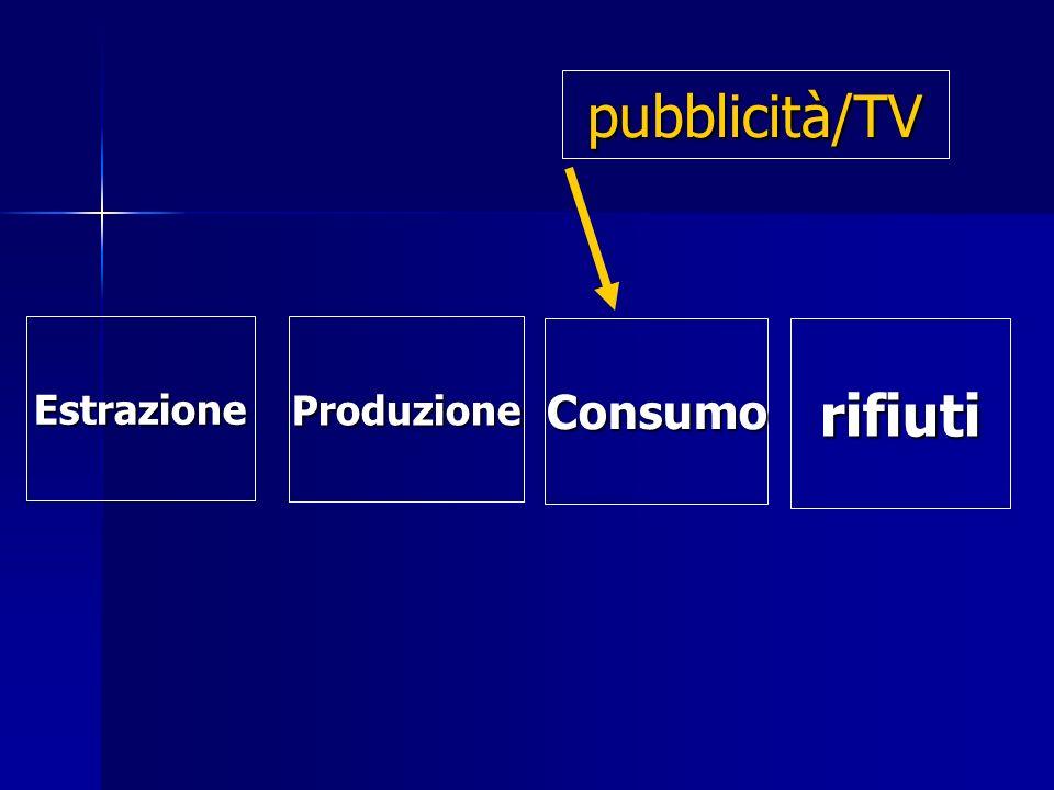 pubblicità/TV Produzione Consumorifiuti