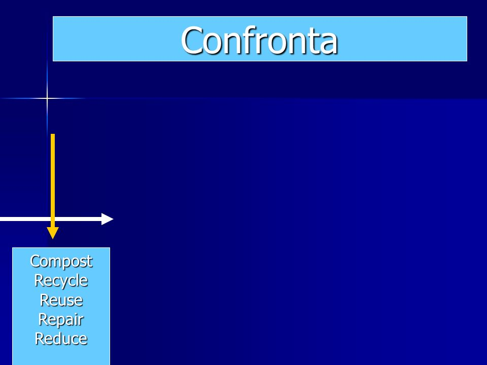 Confronta CompostRecycleReuseRepairReduce