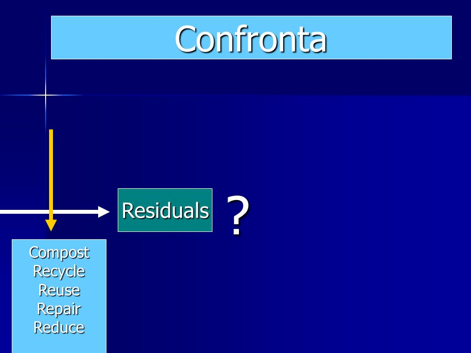 Residuals Confronta CompostRecycleReuseRepairReduce