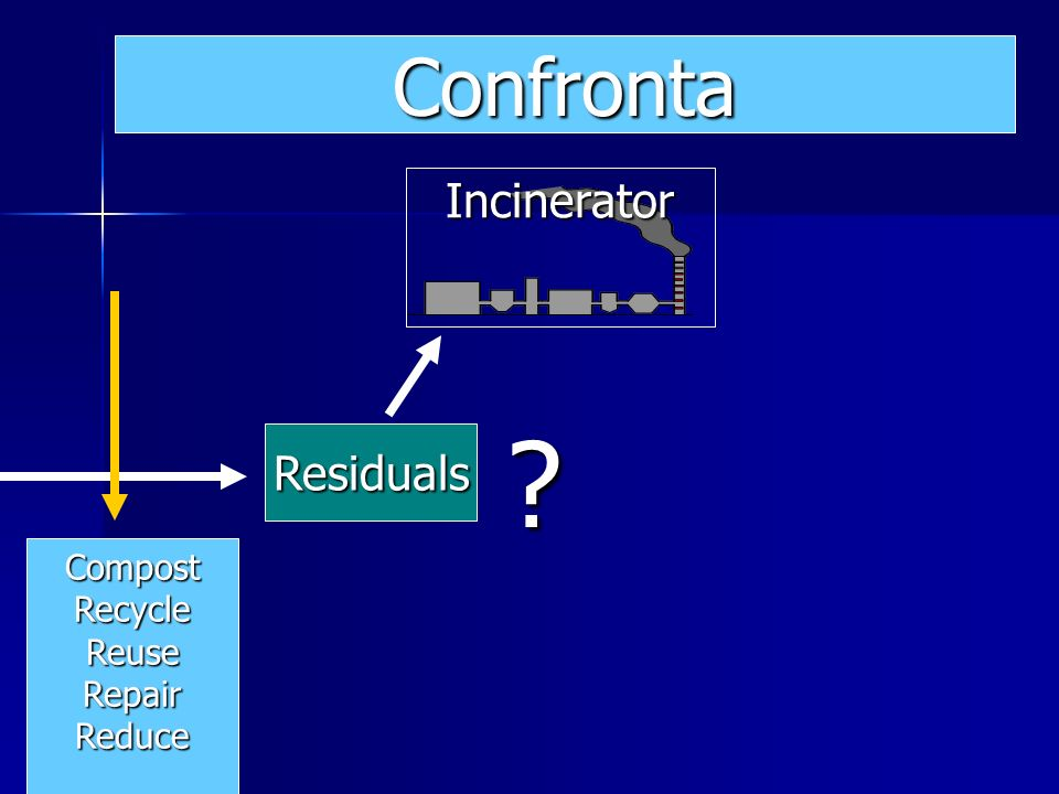 Residuals Incinerator Confronta CompostRecycleReuseRepairReduce