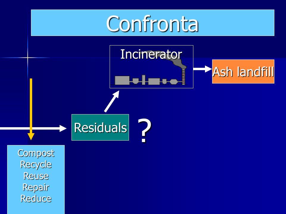 Ash landfill Residuals Incinerator Confronta CompostRecycleReuseRepairReduce