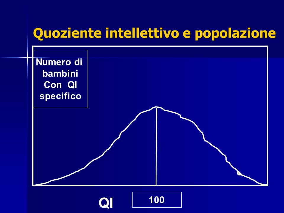 Quoziente intellettivo e popolazione 100 Numero di bambini Con QI specifico QI