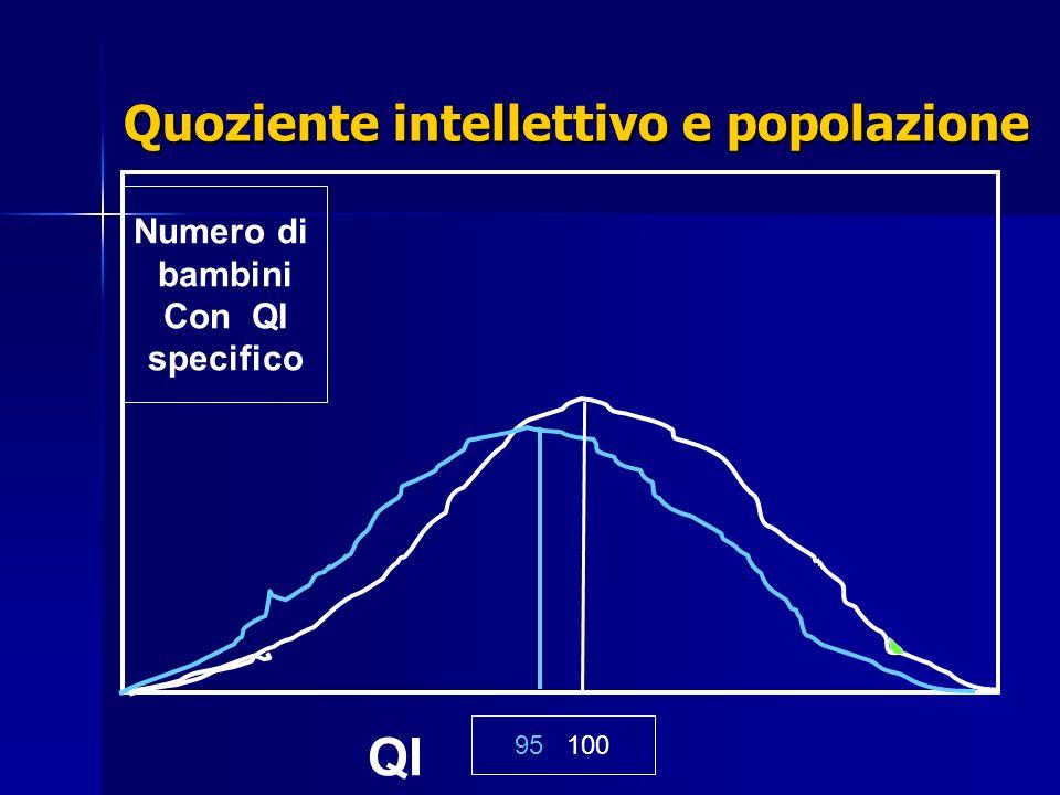 95 100 Numero di bambini Con QI specifico QI Quoziente intellettivo e popolazione