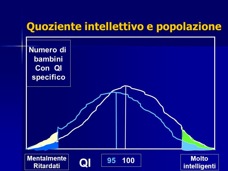 Quoziente intellettivo e popolazione Molto intelligenti Mentalmente Ritardati 95 100 Numero di bambini Con QI specifico QI