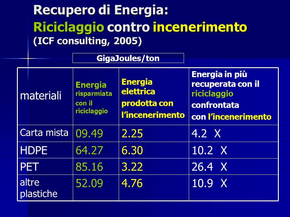 Recupero di Energia: Riciclaggio contro incenerimento (ICF consulting, 2005) 10.9 X4.7652.09 altre plastiche 26.4 X3.2285.16PET 10.2 X6.3064.27HDPE 4.2 X2.2509.49 Carta mista Energia in più recuperata con il riciclaggio confrontata con lincenerimento Energia elettrica prodotta con lincenerimento Energia risparmiata con il riciclaggio materiali GigaJoules/ton