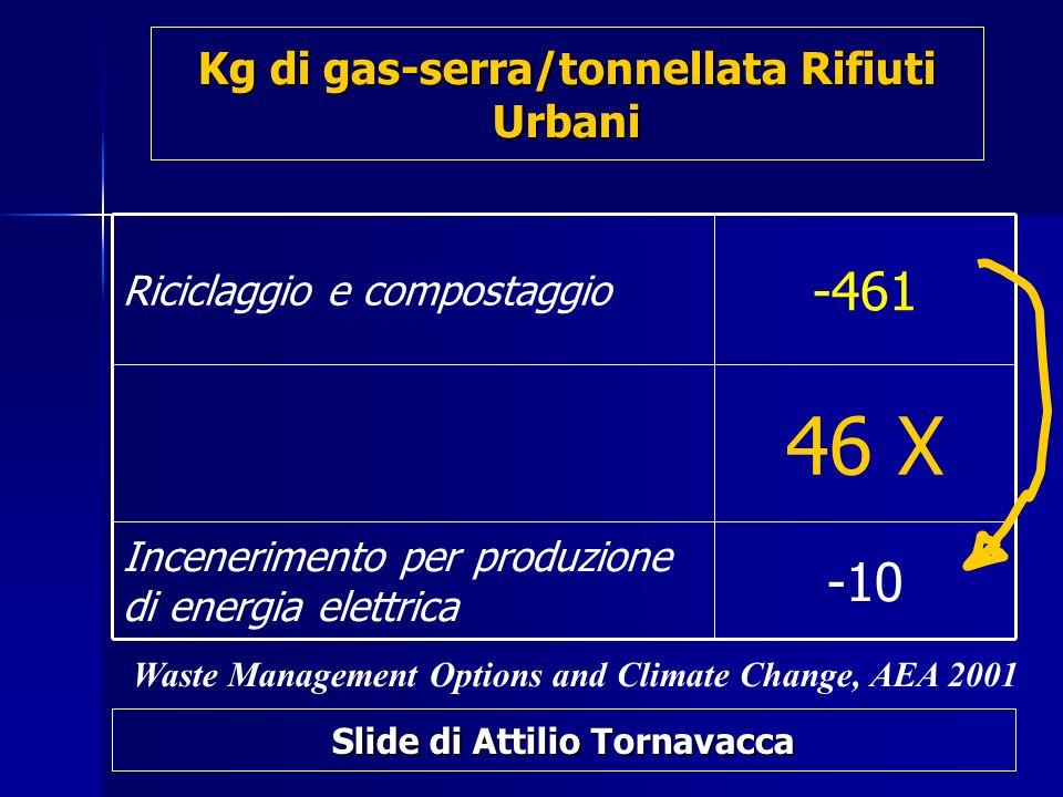 Kg di gas-serra/tonnellata Rifiuti Urbani -10 Incenerimento per produzione di energia elettrica 46 X -461 Riciclaggio e compostaggio Waste Management Options and Climate Change, AEA 2001 Slide di Attilio Tornavacca