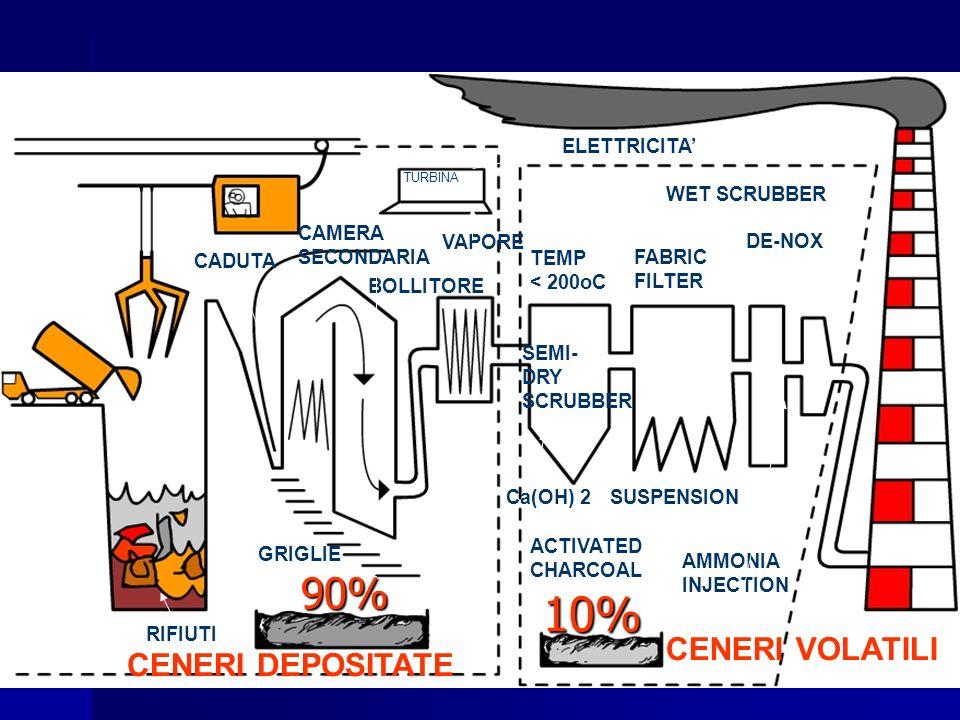 CADUTA CAMERA SECONDARIA TURBINA BOLLITORE ELETTRICITA VAPORE RIFIUTI CENERI DEPOSITATE CENERI VOLATILI TEMP < 200oC SEMI- DRY SCRUBBER FABRIC FILTER WET SCRUBBER DE-NOX ACTIVATED CHARCOAL Ca(OH) 2SUSPENSION AMMONIA INJECTION GRIGLIE 90% 10%