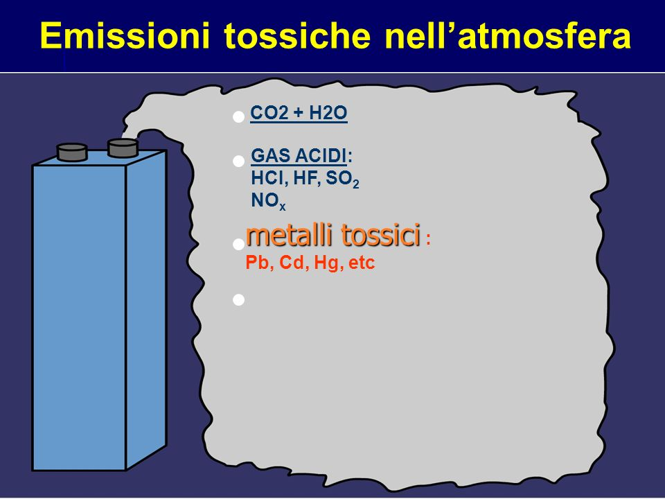Emissioni tossiche nellatmosfera CO2 + H2O GAS ACIDI: HCI, HF, SO 2 NO x metalli tossici metalli tossici : Pb, Cd, Hg, etc