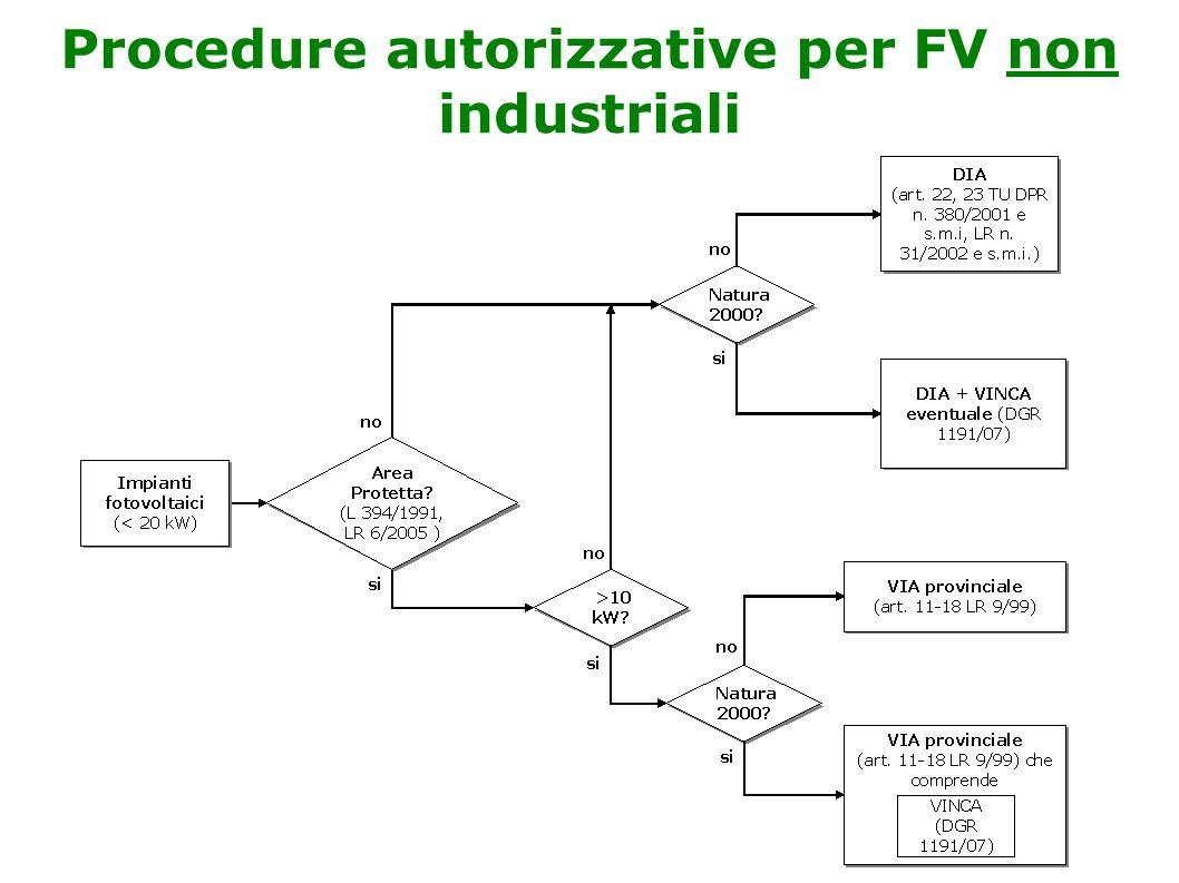 Procedure autorizzative per FV non industriali