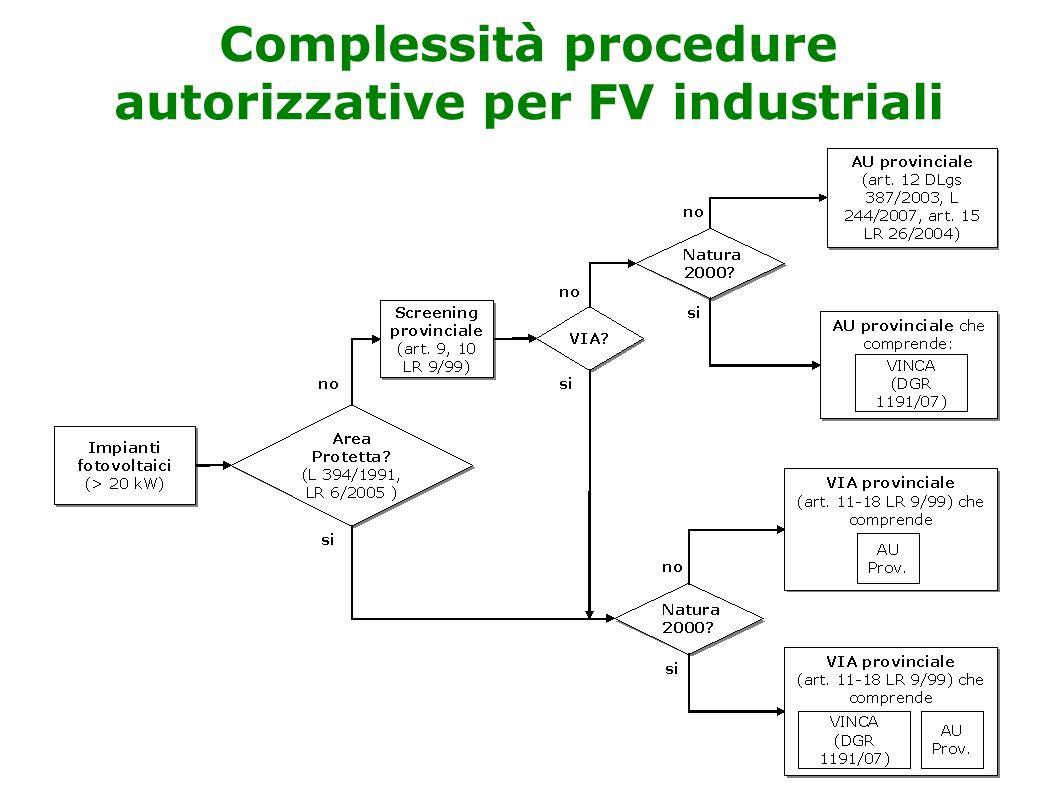 Complessità procedure autorizzative per FV industriali