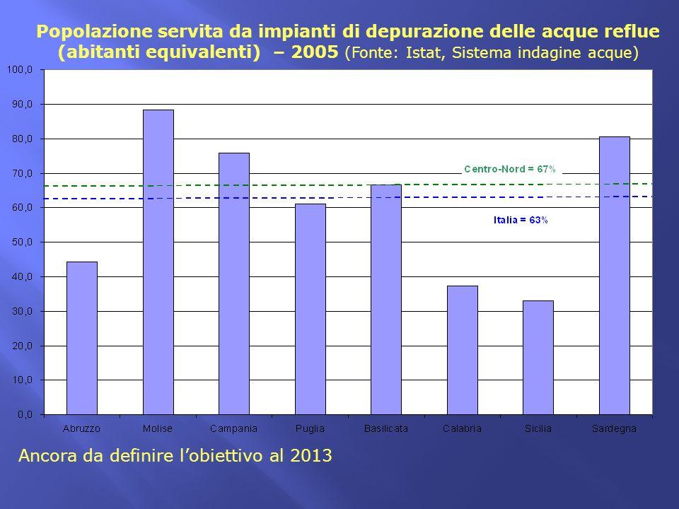 Popolazione servita da impianti di depurazione delle acque reflue (abitanti equivalenti) – 2005 (Fonte: Istat, Sistema indagine acque) Ancora da defin