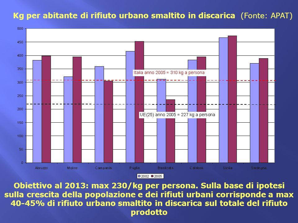 Kg per abitante di rifiuto urbano smaltito in discarica (Fonte: APAT) Obiettivo al 2013: max 230/kg per persona. Sulla base di ipotesi sulla crescita