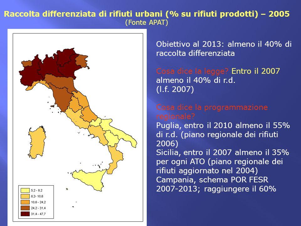 Raccolta differenziata di rifiuti urbani (% su rifiuti prodotti) – 2005 (Fonte APAT) Obiettivo al 2013: almeno il 40% di raccolta differenziata Cosa d