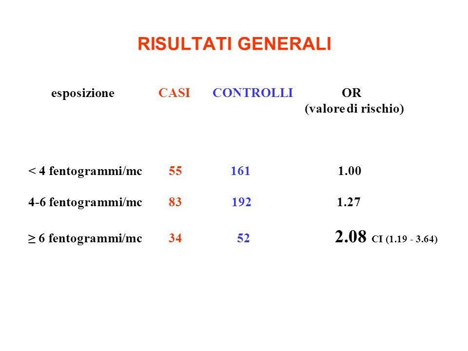RISULTATI GENERALI esposizione CASI CONTROLLI OR (valore di rischio) < 4 fentogrammi/mc55 161 1.00 4-6 fentogrammi/mc83 192 1.27 6 fentogrammi/mc34 52 2.08 CI (1.19 - 3.64)