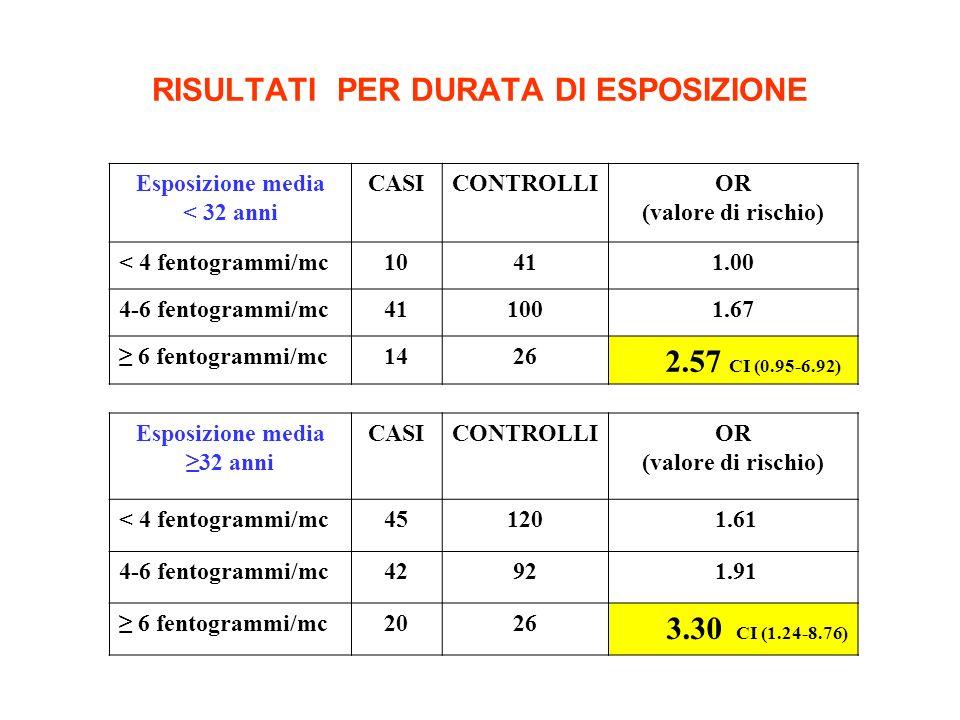 RISULTATI PER DURATA DI ESPOSIZIONE Esposizione media < 32 anni CASICONTROLLIOR (valore di rischio) < 4 fentogrammi/mc10411.00 4-6 fentogrammi/mc411001.67 6 fentogrammi/mc1426 2.57 CI (0.95-6.92) Esposizione media 32 anni CASICONTROLLIOR (valore di rischio) < 4 fentogrammi/mc45120 1.61 4-6 fentogrammi/mc4292 1.91 6 fentogrammi/mc2026 3.30 CI (1.24-8.76)
