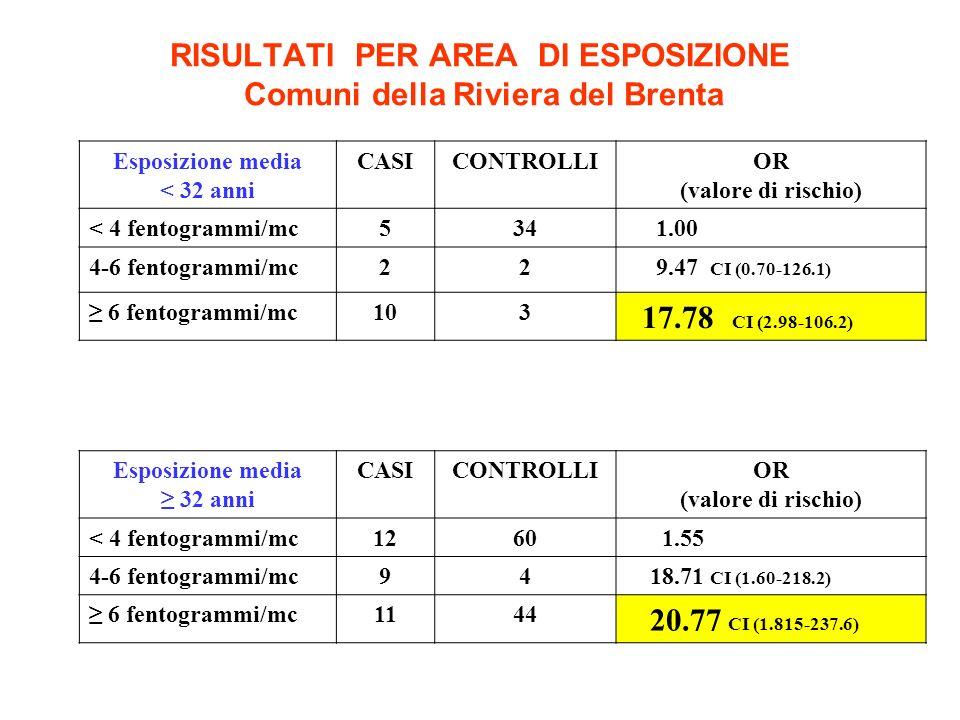 RISULTATI PER AREA DI ESPOSIZIONE Comuni della Riviera del Brenta Esposizione media < 32 anni CASICONTROLLIOR (valore di rischio) < 4 fentogrammi/mc534 1.00 4-6 fentogrammi/mc22 9.47 CI (0.70-126.1) 6 fentogrammi/mc103 17.78 CI (2.98-106.2) Esposizione media 32 anni CASICONTROLLIOR (valore di rischio) < 4 fentogrammi/mc1260 1.55 4-6 fentogrammi/mc94 18.71 CI (1.60-218.2) 6 fentogrammi/mc1144 20.77 CI (1.815-237.6)